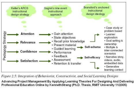 Learning theory mapped to ID model