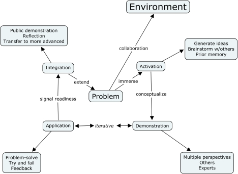 Merrill's Problem Model Extended with Environment